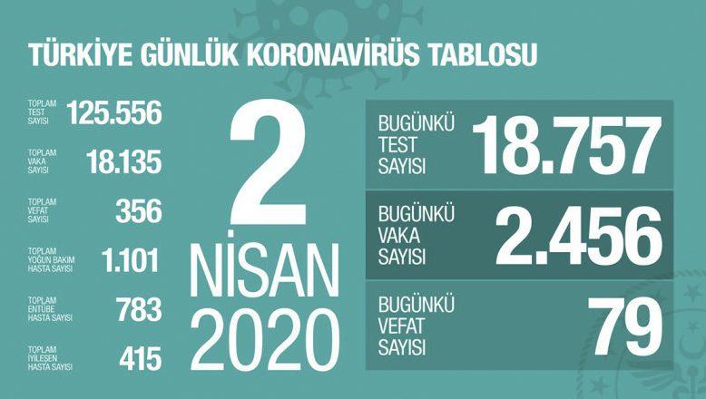 Türkiye'de Koronavirüsten Ölenlerin Sayısı 356'ya Ulaştı